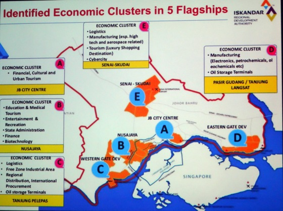 Identified Economic Clusters in 5 flagships