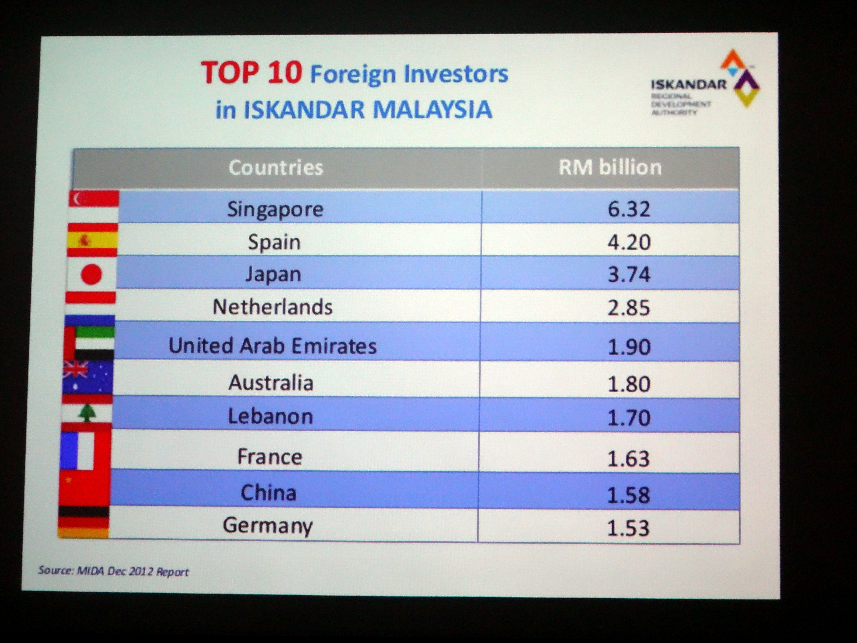 Top 10 Investors in IskandarMalaysia